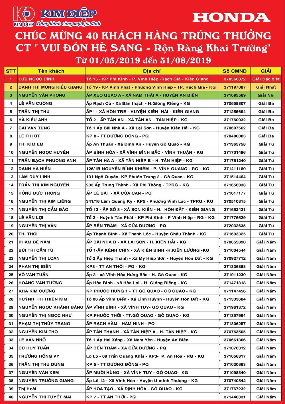 Danh sách khách hàng trúng thưởng CTKM Vui Đón Hè Sang Rộn Ràng Khai Trường